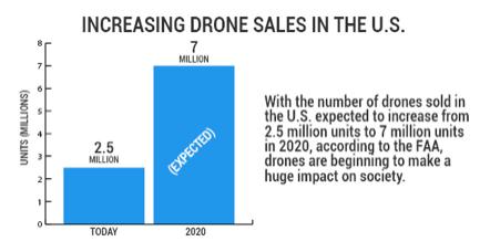 dronesales